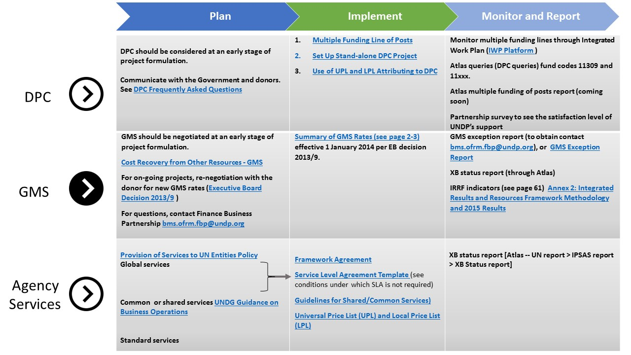 Shared Services Agreement Template
