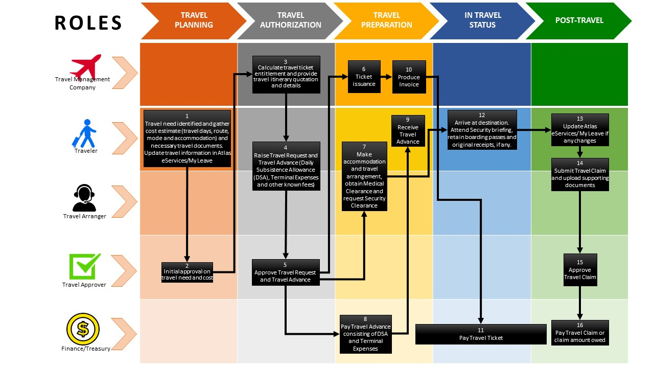 Undp Popp Policy Area Process Flow Diagram Operations Management Along The Way You Will Be Able To Find Links Our Programme And Policies Procedures Other Travel Related Login Sites Complete